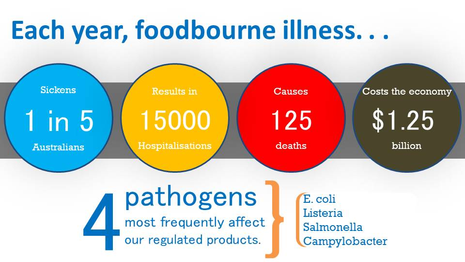 Blog - Food Safety Plus - Australia